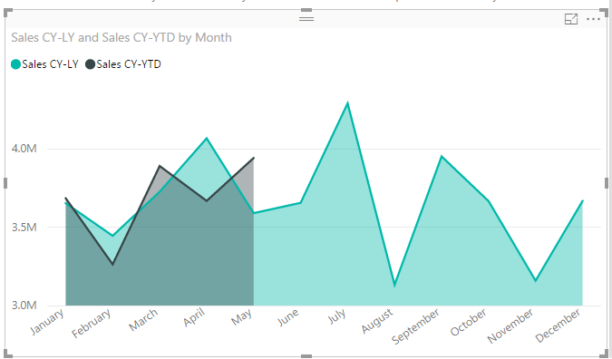 Create Dynamic Periods for Fiscal or Calendar Dates in Power