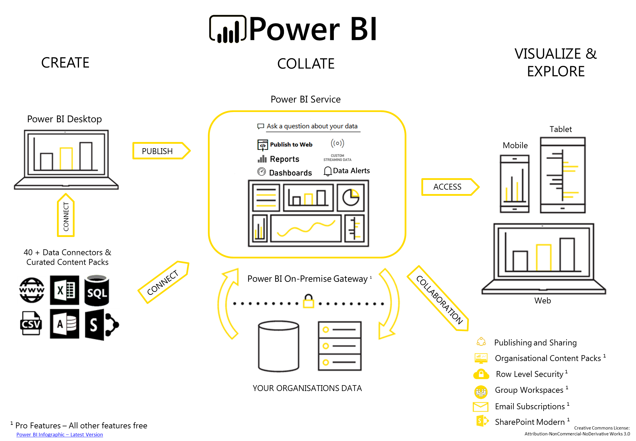 Power BI – Infographic for Power BI from an end to end