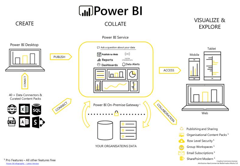 power-bi-infographic