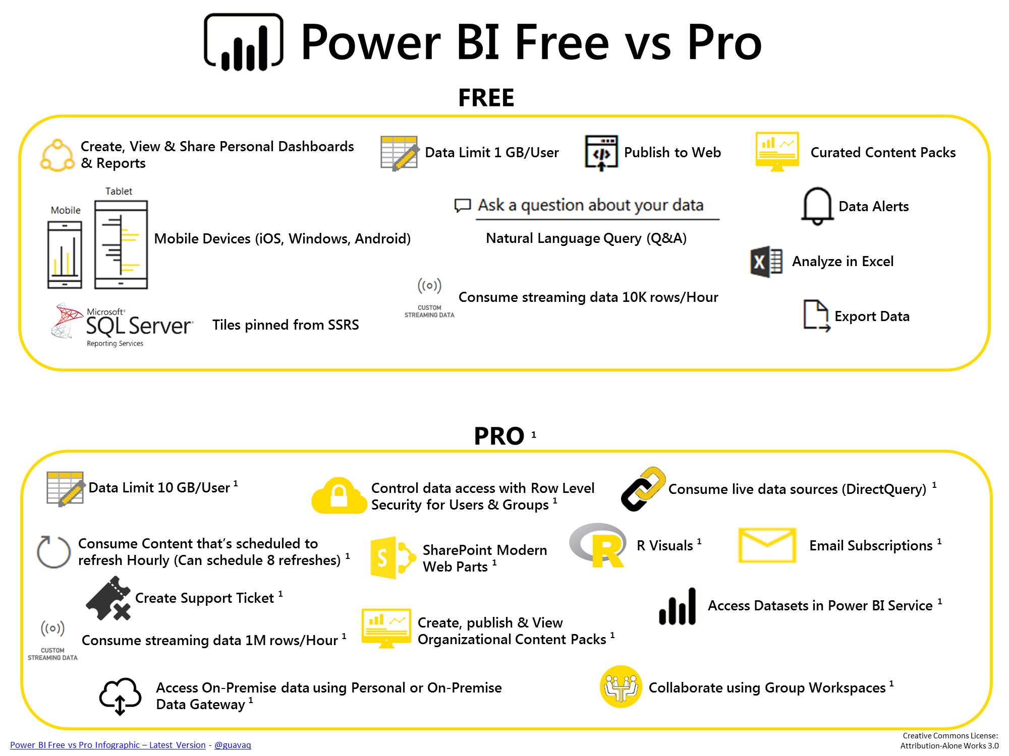 Power bi should you pay or use the free version - Difference between office professional and professional plus ...