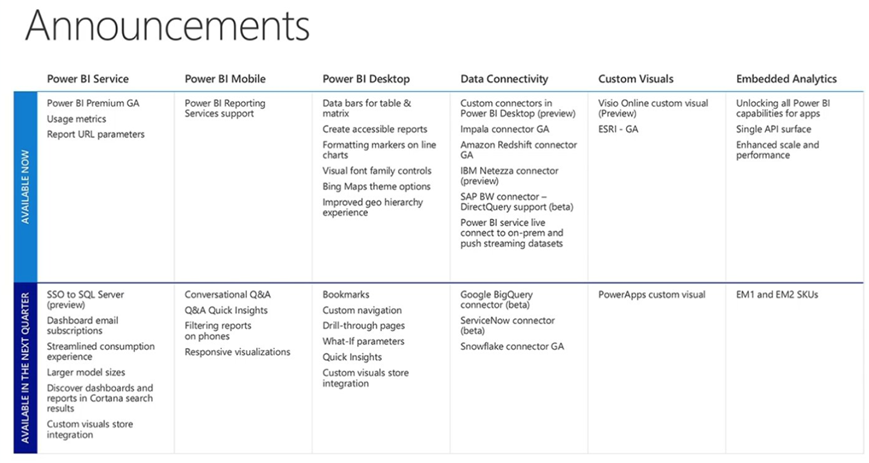 Microsoft Data Insight Summit Announcements