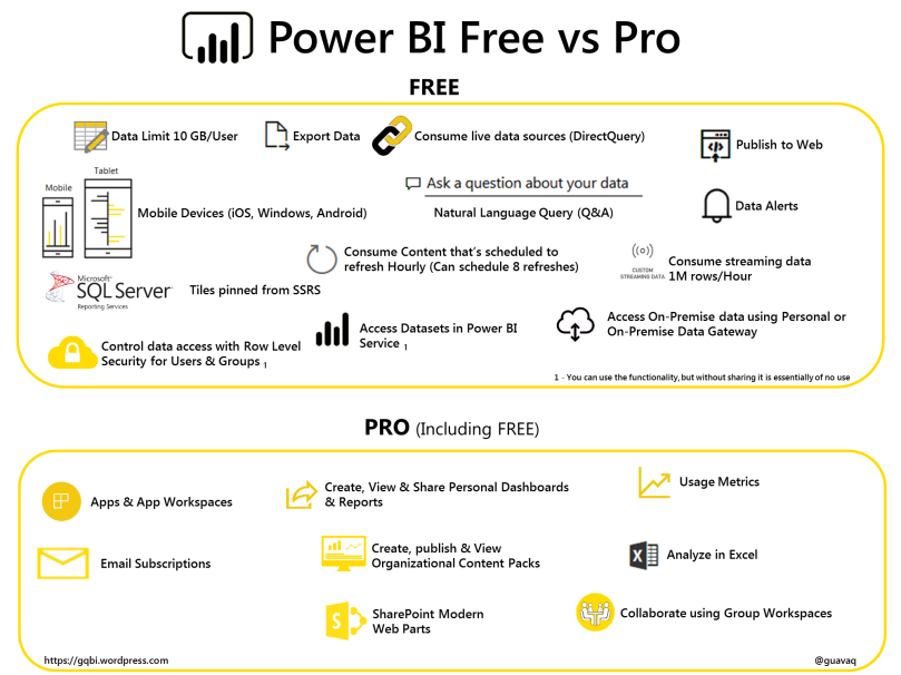 Power BI - Free vs Pro Infographic - Updated Jun 2017